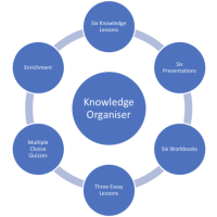 Knowledge Organisers a complete overview